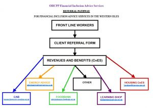 OHCPP Financial Inclusion Advice Services - Referral Pathway